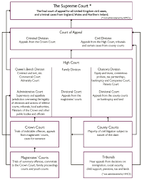 Queen S Bench Division Uk Court Structure Justcite Knowledge Base