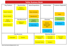 Simple Business Model Template 8 Best Images Of Business Model Examples Business Model Canvas