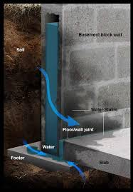 Fix Basement Floor Cracks by Make Your Wet Basement Dry Diy Repair Guide Radonseal