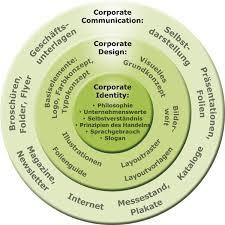 corporate design corporate identity corporate identity