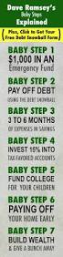 Free Budget Spreadsheet Dave Ramsey by What Are Dave Ramsey U0027s Baby Steps And Why Do They Work Baby
