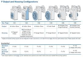 Housing Styles Offset Helical Speed Reducers Compact Offset Gear Drives