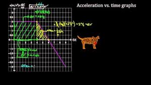 acceleration vs time graphs video khan academy
