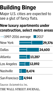 Average 1 Bedroom Rent Us Luxury Apartment Boom Looks Set To Fizzle In 2017 Wsj