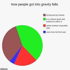 Funny Gravity Falls Memes - gravity falls memes how gravity falls was introduced wattpad