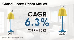 Home Decor Industry Home Décor Market Global Industry Analysis Size And Forecast