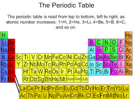 Periodic Table Ti The Periodic Table The Crust Sliderbase