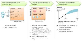 top 5 hospital application portfolio complexity drivers the