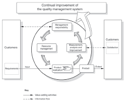 1l 001 fig 07 plan do check act cycle png crossrail learning legacy