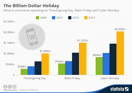 chart singles day eats cyber monday for breakfast statista