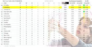major league soccer table helltown beer first mls table of the year