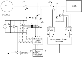 novel control strategy for grid connected dc ac converters