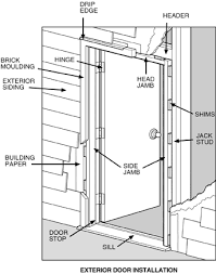 Exterior Door Install Marvelous Front Door Installation Of Exterior Install I12 On