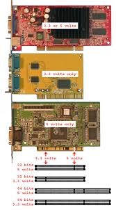 Vga Pci Express what of expansion slot should you use for your card