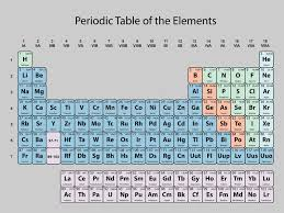 atomic number periodic table periodic table of the elements with atomic number symbol and weight
