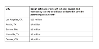 new york state tax table 2016 airbnb to big city mayors take our tax dollars please