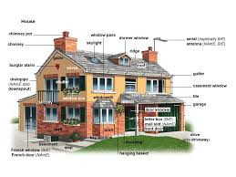 French Dormer Windows Dormer Window Noun Definition Pictures Pronunciation And Usage