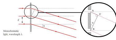 Monochromatic Light Diffraction Grating Formula