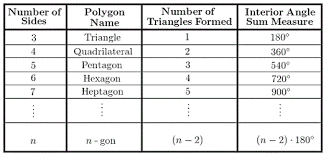 How Many Interior Angles Does A Pentagon Have Polygons Wyzant Resources