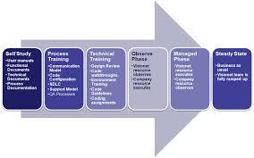 study chapter case methodology