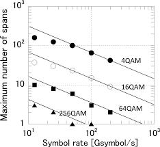 osa analyses of wavelength and polarization division