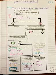solving one variable multi step equations flowchart graphic