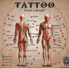 tattoo pain explanation thinking about inking tattoo tatting and piercings
