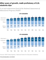 most high tech countries u s academic achievement lags that of many other countries pew