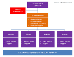 membuat struktur organisasi yang menarik struktur organisasi ambalan penegak ensiklopedia pramuka