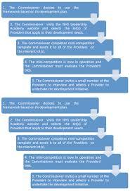 essays on leadership development plan