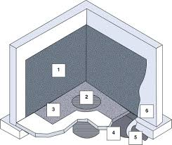 Interior Basement Drainage System Interior Drainage System Better Basement Solutions