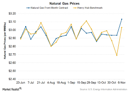 winter is coming how will gas prices react market realist