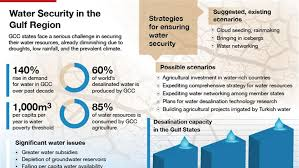 Water Challenge Directions Water Security In The Gulf Region Al Jazeera Center For Studies