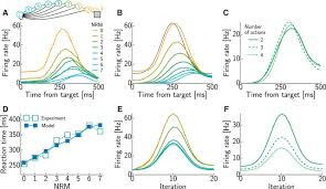 goal directed decision making with spiking neurons journal of