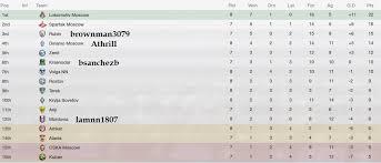 russia premier league table new network russian premier league