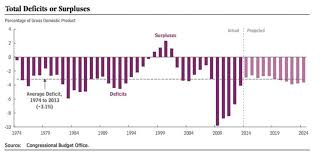 Fiscal Year 2014 National Debt Deficit Vs Debt A Sheet Sei S Practically Speaking Sei S