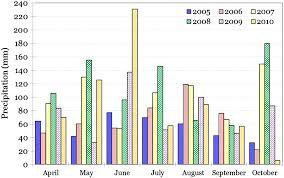 interannual variation in long term center pivot u2013irrigated maize