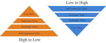 Ideas Of Advantages And Disadvantages Prestige Pricing Pros U0026 Cons And Examples Inevitable Steps