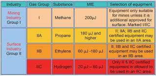 hazardous materials classification table selection of explosion protected equipment for hazardous locations