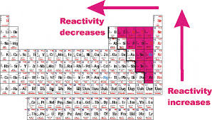Most Reactive Metals On The Periodic Table What Nonmetals Are Most Chemically Reactive Socratic