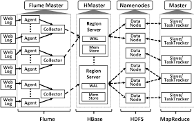 pattern analysis hadoop a typical real time web log analysis application composed from flume