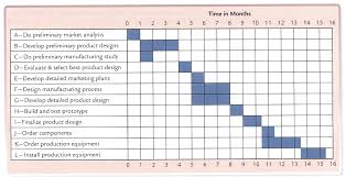 Pert Chart Template Excel The Right Way To Establish A Pert Graph With Excel Tools