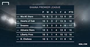 b premier league table ghana premier league title contenders assessed goal com