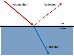 Light Is Not Refracted When It Is Since Transparent Objects Allow Light To Pass Through How Can
