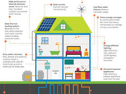 High Efficiency Homes Infographic What The Net Zero Homes Of The Future Will Look Like