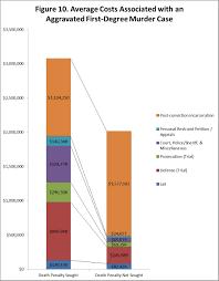 Seeking Vost The Economic Costs Of Seeking The Penalty Seattle