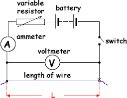 electricity experiment for finding resistivity physics stack