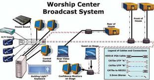 complete audio video stage sound church temple mosque synagogue