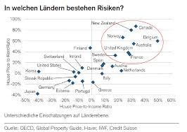 Immobilienpreise Grafik Der Woche U2013 Globale Wohnungsmärkte Smart Investor