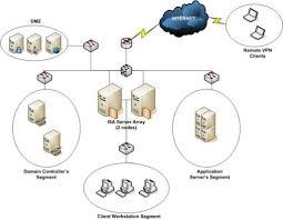 secure home network design gkdes com